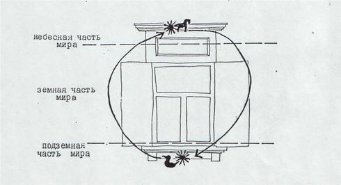 Символическое разделение окна дома