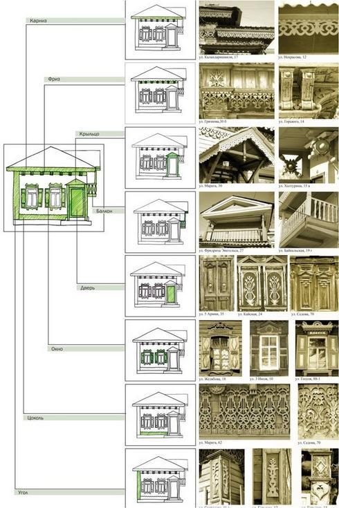 Закономерности расположения декора на фасаде дома. Таблица сост. А. Матвеева, 2010 г.
